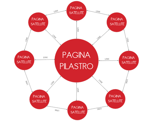 Come utilizzare i topic cluster per la SEO e il Content Marketing - esempio Topic Cluster