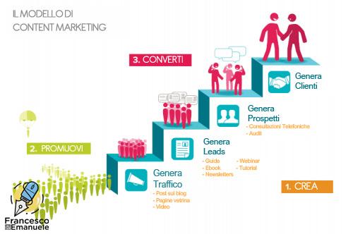 Content Marketing, SEO e ROI