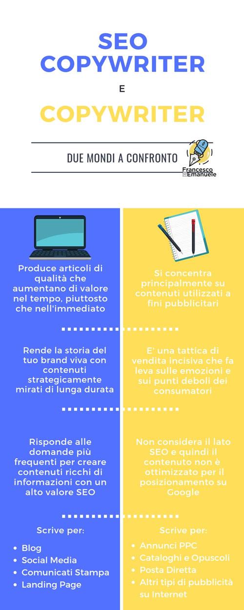 Perchè i servizi di SEO Copywriting sono essenziali per il tuo sito web - differenza SEO Copywriter e Copywriter