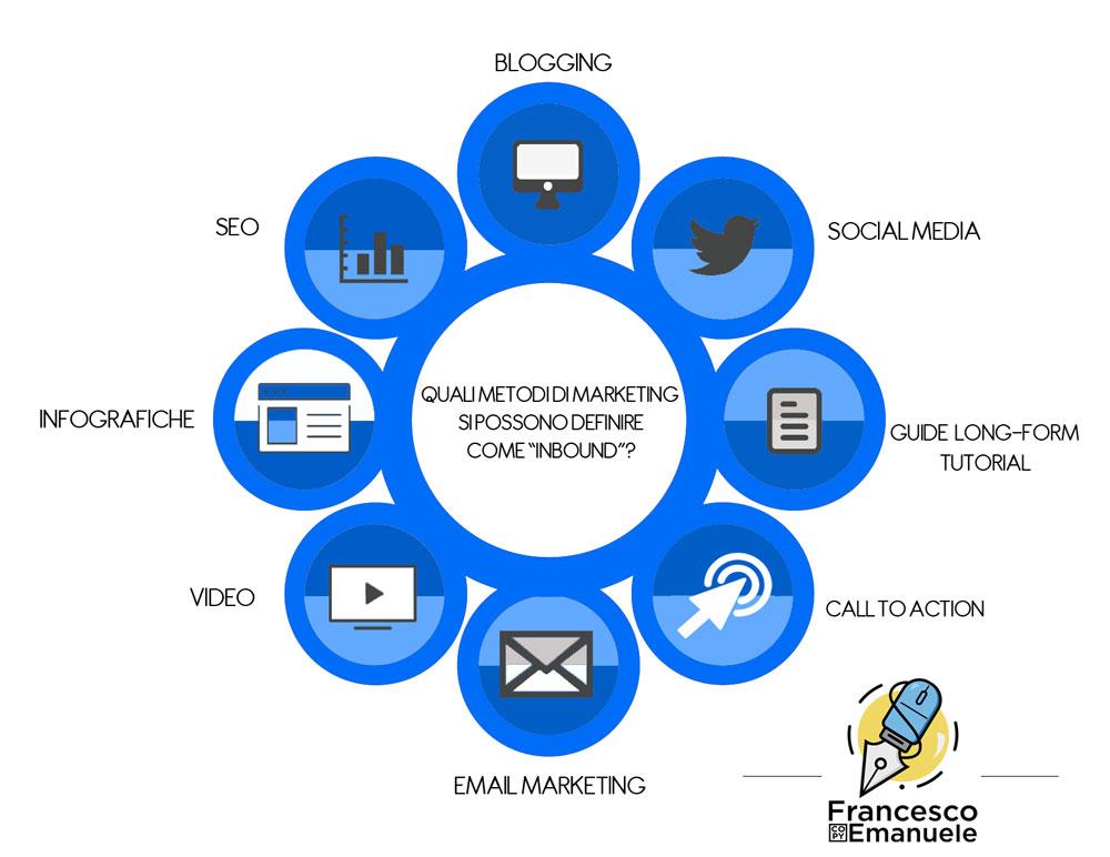 Metodi di Inbound Marketing