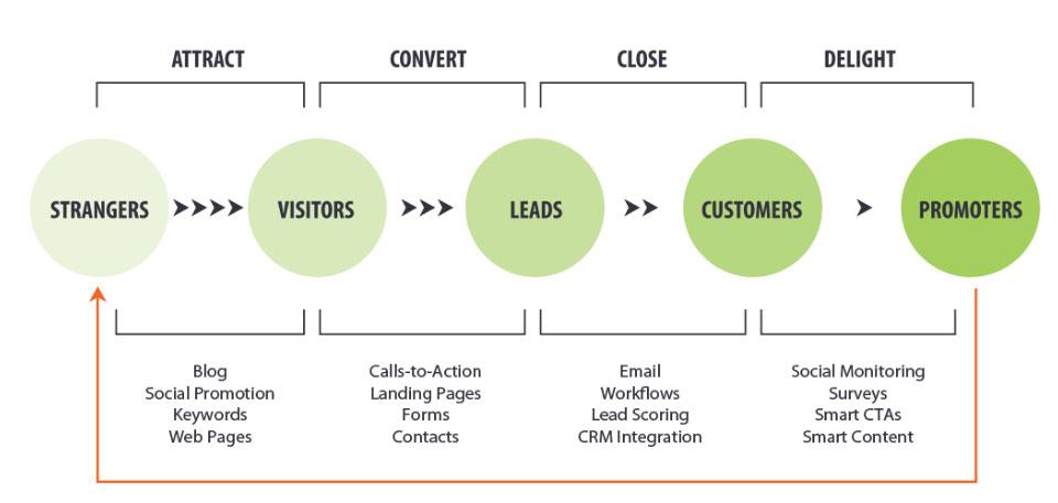 Modello di Inbound Marketing